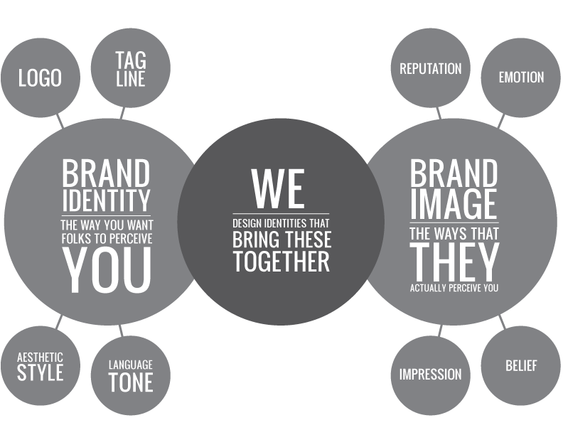 Brand Identity Creation The Social People