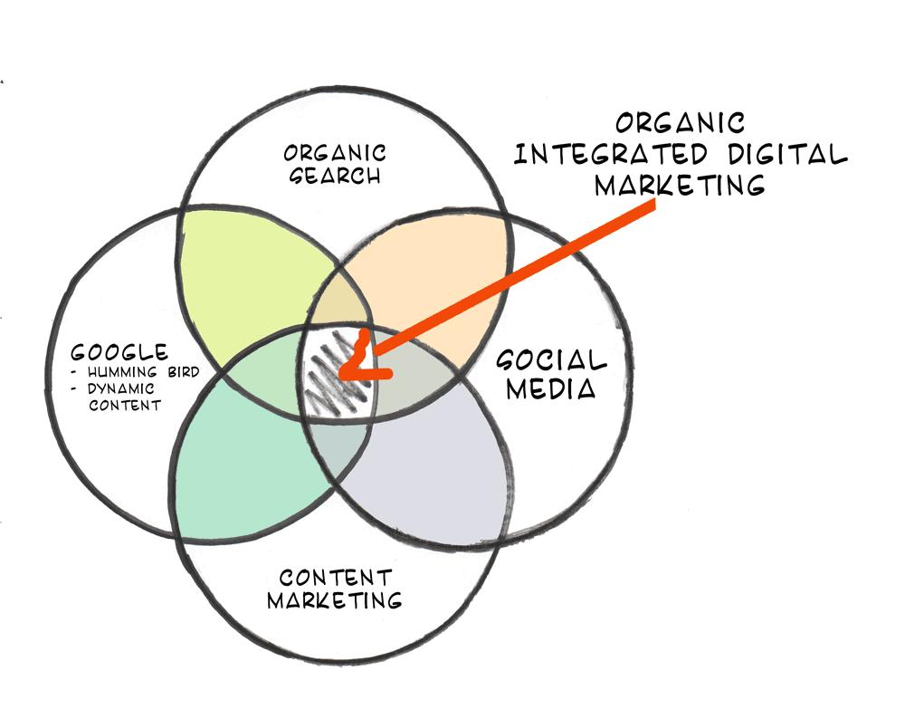 Integrated_Digital_Marketing